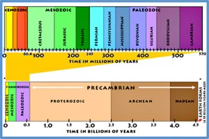 geologic time scale, pre-cambrian, age of the earth, jack hills, zircon, chalk, dover, cretaceous
